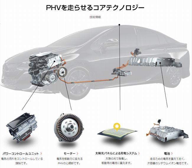 PHVのコアテクノロジー