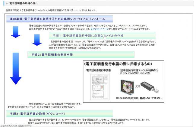 電子証明書の取得の流れ(法務省)