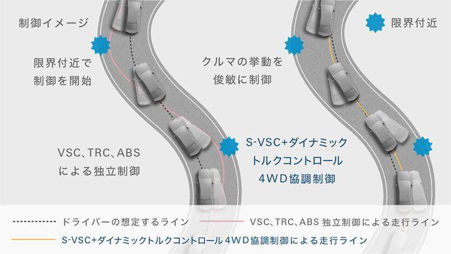 S-VSC*1+ダイナミックトルクコントロール4WD協調制御